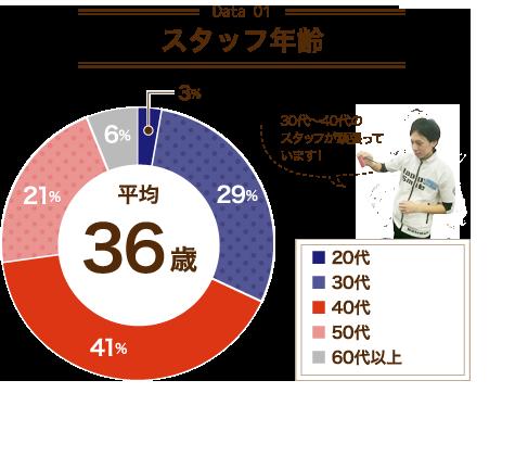 【Data01 スタッフ年齢】平均36歳 30代~40代のスタッフが頑張っています!