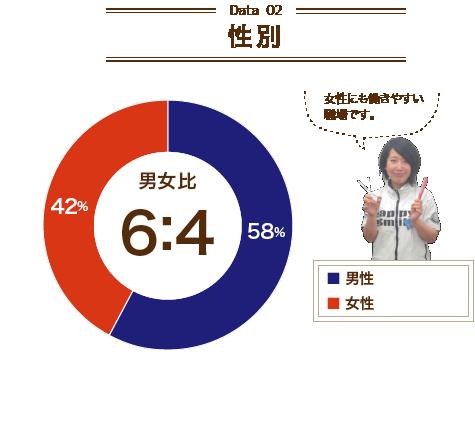 【Data02 性別】男女比6:4 女性にも働きやすい職場です